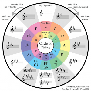 songwriting circle of fifths chart - songwriting tips